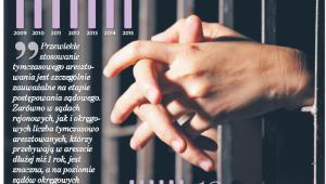 Skuteczność wniosków prokuratorskich o tymczasowe aresztowanie (proc.)