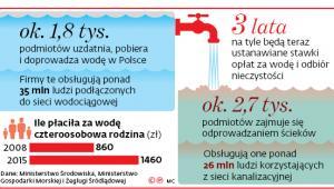 Ok. 1,8 tys. podmiotów uzdatnia, pobiera i doprowadza wodę w Polsce