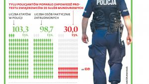 Infografika dotycząca sytuacji w służbach