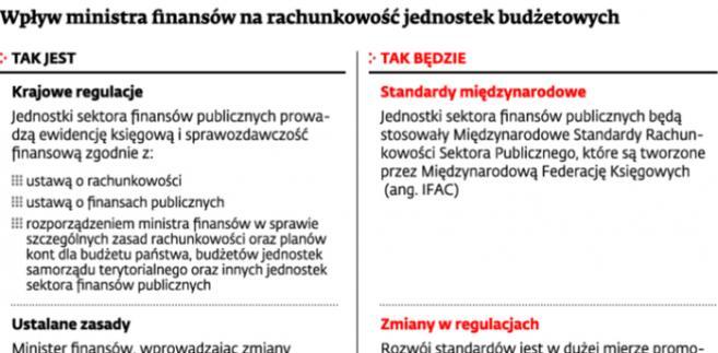Wpływ ministra finansów na rachunkowość jednostek budżetowych