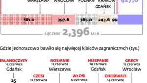 Euro 2012 popularniejsze, niż oczekiwano