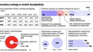 Kontrakty czekają w Arabii Saudyjskiej