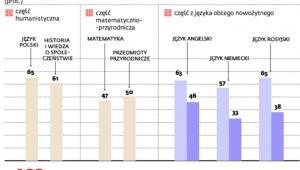 Średnie wyniki egzaminu gimnazjalnego