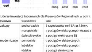 Wyniki finansowe i plany spółki Przewozy Regionalne