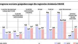 Prognoza wzrostu gospodarczego dla regionów działania EBOiR