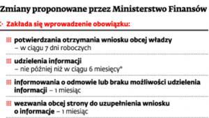Zmiany proponowane przez Ministerstwo Finansów