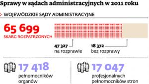 Sprawy w sądach administracyjnych w 2011 roku