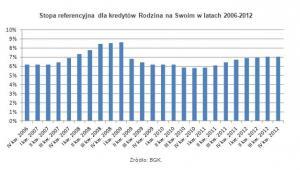 Stopa referencyjna dla kredytów Rodzina na Swoim w latach 2006-2012