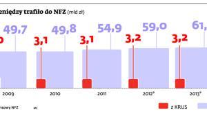 Ile pieniędzy trafiło do NFZ (mld zł)