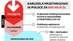Karuzela przetargowa w Polsce za 800 mln zł