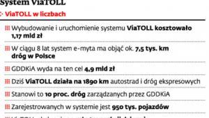 System ViaTOLL