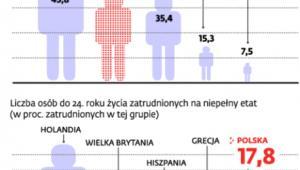 Liczba osób w wieku 25-34 lat. Które wciąż mieszkają z rodzicami (proc.)