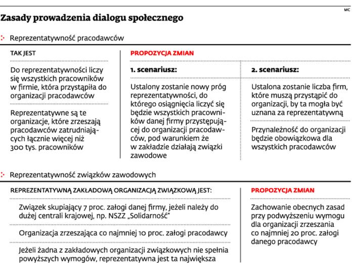 Zasady prowadzenia dialogu społecznego