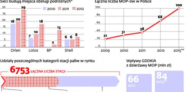 Stacje autostradowe w Polsce
