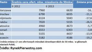 Średnia cena ofert. mkw. mieszkania do 50 mkw.