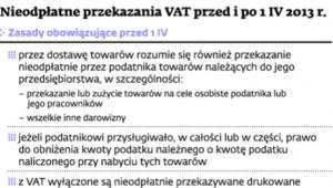 Nieodpłatne przekazania VAT przed i po 1 IV 2013 r.