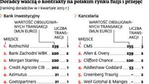 Doradcy walczą o kontrakty na polskim rynku fuzji i przejęć