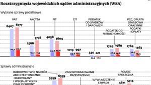 Rozstrzygnięcia wojewódzkich sądów administracyjnych (WSA)