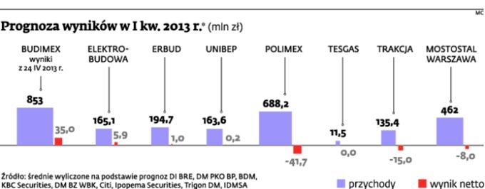 Prognoza wyników w I kw. 2013 r.