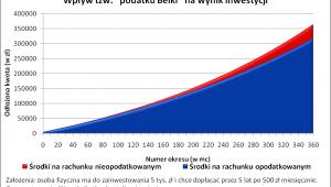Wpływ tzw. podatku Belki na wynik inwestycji 2