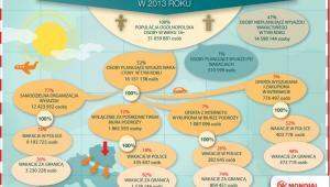 Jak Polacy planują swoje wakacje