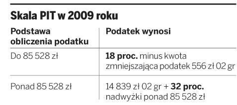 Jakie są zasady rozliczeń dochodów PIT za 2009 rok
