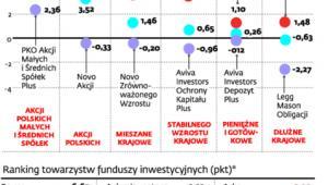 Jak radziły sobie fundusze inwestycyjne w sierpniu 2013 r.