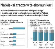 Operatorzy kuszą małe firmy pakietami usług telekomunikacyjno-internetowych