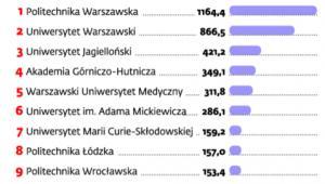 Uczelnie, które otrzymały największe dotacje w ramach Innowacyjnej Gospodarki (mln zł)