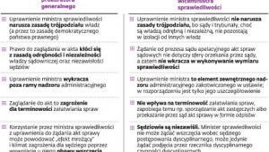Spór o prawo ministra do zaglądania do akt spraw sądowych: Andrej Seremet vs Michał Królikowski