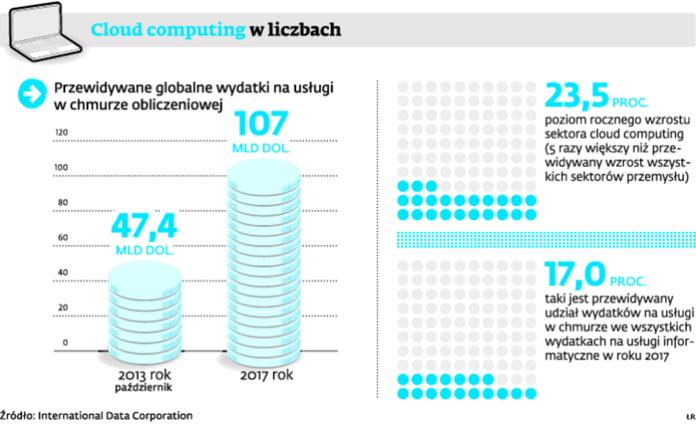 Cloud computing w liczbach