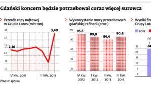 Gdański koncern będzie potrzebował coraz więcej surowca