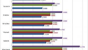 Wynagrodzenia osób o różnym wykształceniu w największych miastach w Polsce w 2012 roku