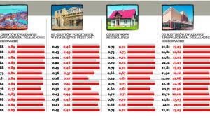 Stawki podatku od nieruchomości