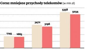 Coraz mniejsze przychody telekomów (w mln zł)
