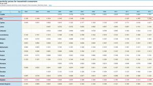 Ceny energii elektrycznej w Szwecji i Włoszech