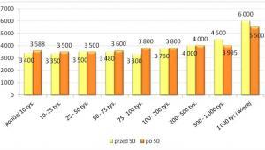 Wynagrodzenie całkowite brutto pracowników przed i po pięćdziesiątce w miastach o różnych wielkościach w 2013 roku (w PLN)