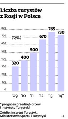 Liczba turystów z Rosji w Polsce