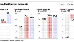 Grecja przed bailoutem o obecnie