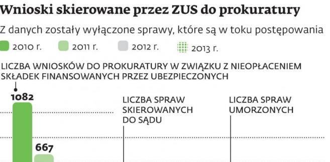 Wnioski skierowane przez ZUS do prokuratury