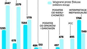 WSA – statystyka spaw rozstrzygniętych w 2013 r.