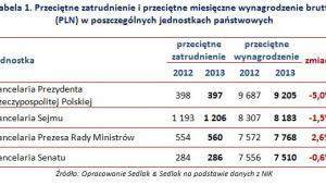 Przeciętne zatrudnienie i przeciętne miesięczne wynagrodzenie brutto (PLN) w poszczególnych jednostkach państwowych