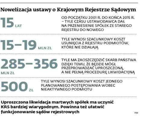 Nowelizacja ustawy o Krajowym Rejestrze Sądowym