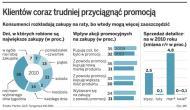Kryzys zmienił zwyczaje zakupowe. Polacy wybierają małe sklepy