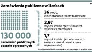 Zamówienia publiczne w liczbach