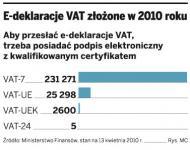 Nie można przesłać VAT-24 i VAT-UEK przez internet