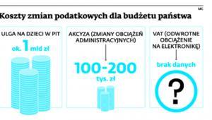Koszty zmian podatkowych dla budżetu państwa