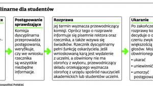 Postępowanie dyscyplinarne dla studentów
