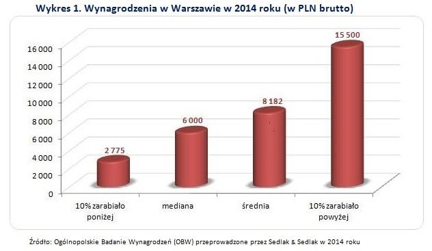 Wynagrodzenia w Warszawie - wykres 1
