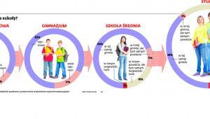 Gdzie młodzież szuka szkoły?